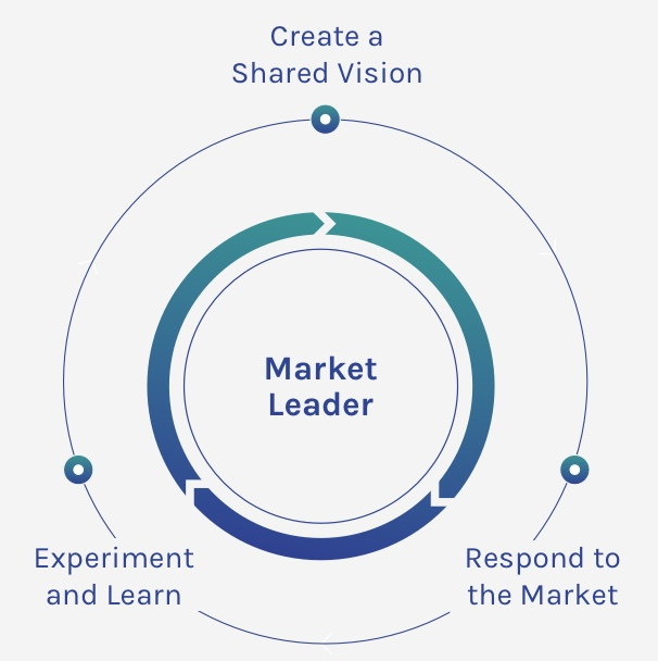 Market Leader Infographic