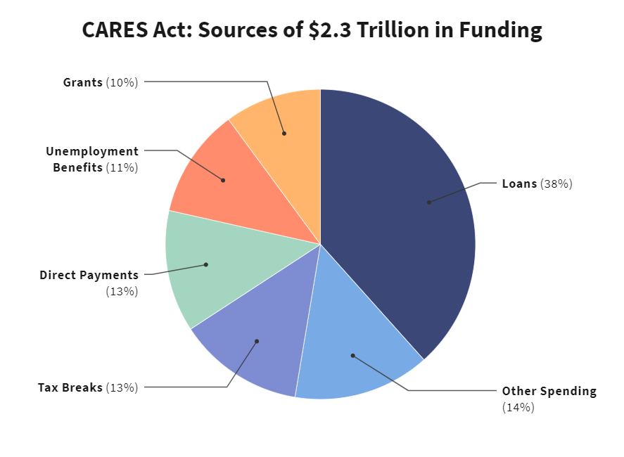 CARES Act funding sources
