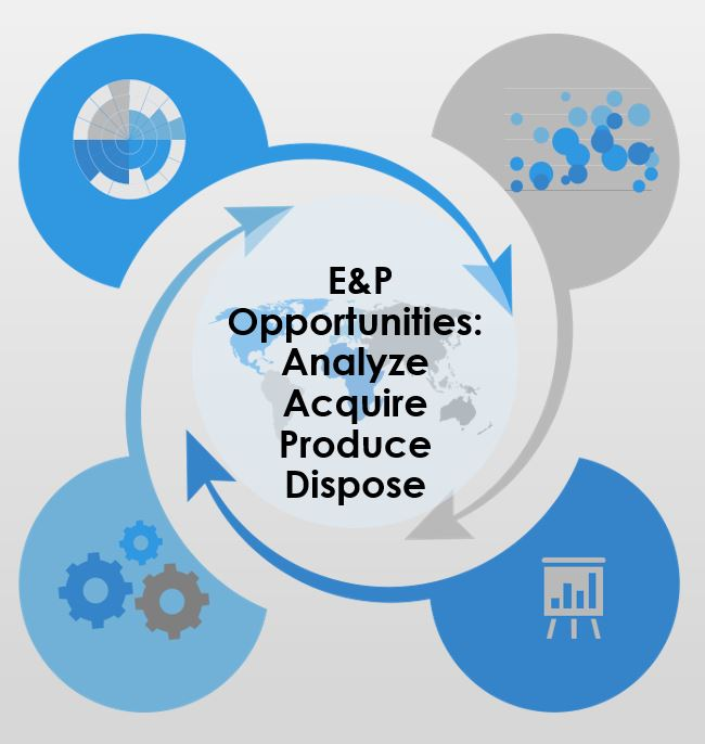 Methodology for growth opportunities selection in international oil and gas market