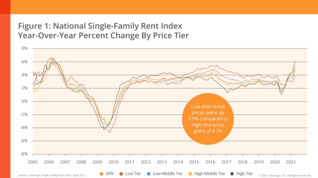 Rent Index