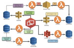 AWS DynamoDB configurations