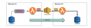 Data Syncronizations between microservices