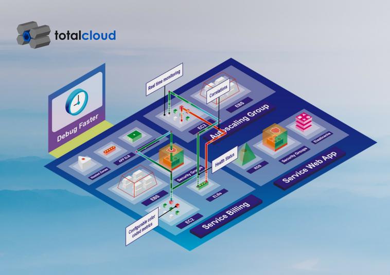 Govern Aws Using Interactive And Visual Cloud Monitoring