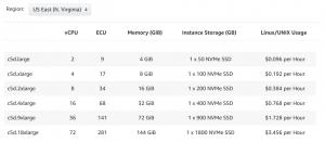 AWS EC2 C5D Instances Pricing for N Virginia