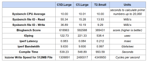AWS EC2 C5D Instance Performance Benchmarking with C5L and T2S