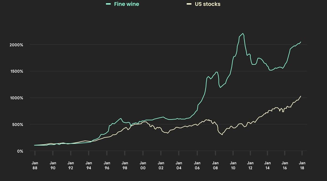 Fine wine over time