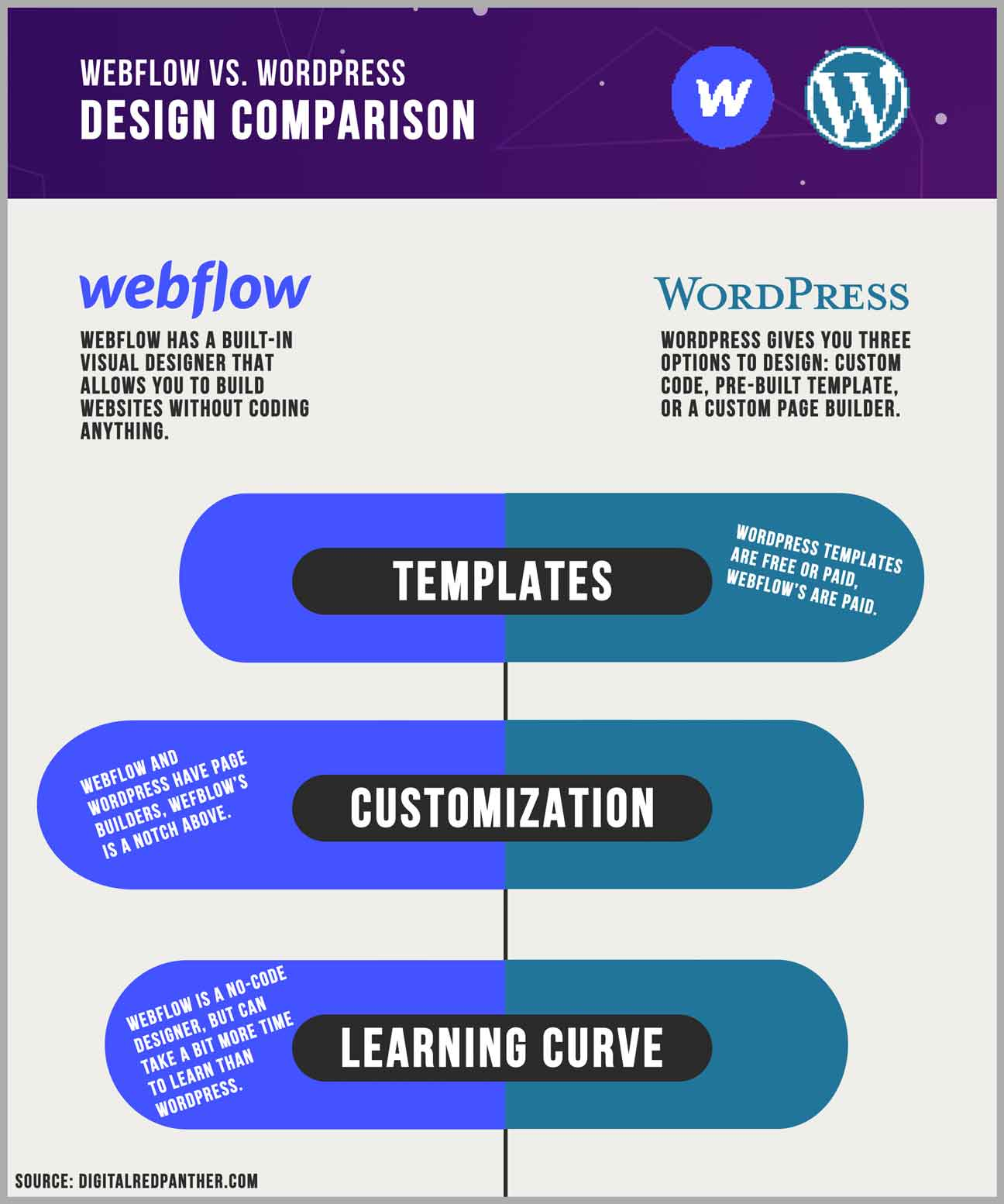 webflow vs wordpress design comparison chart