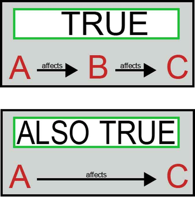Indirect Ranking Factor Chain