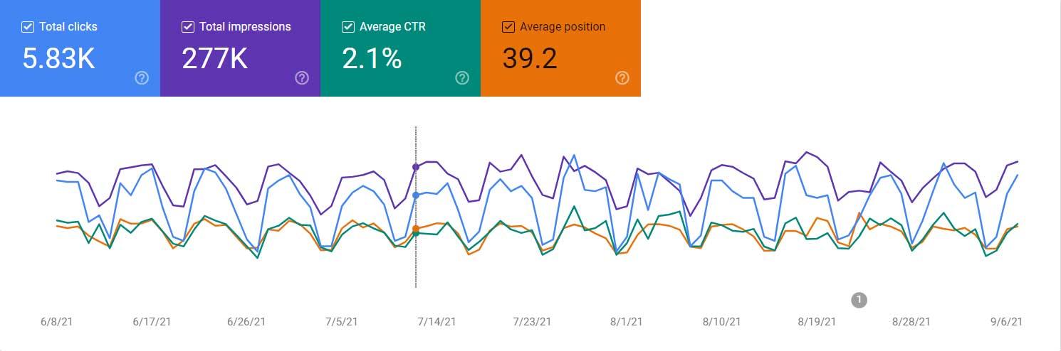 Monitor Your Website's Analytics