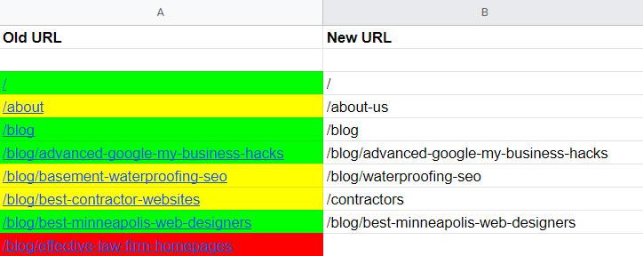Mapping Website's URLs