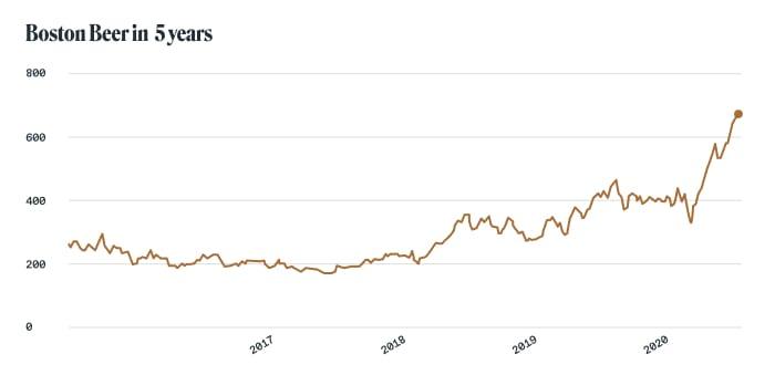 Alcohol stocks: Boston Beer (NYSE: SAM)