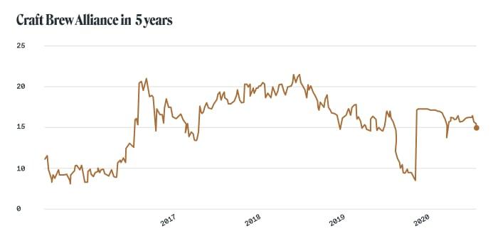 Alcohol stocks: Craft Brew Alliance (NASDAQ: BREW)