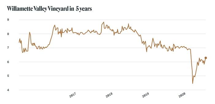 Alcohol stocks: Willamette Valley Vineyard (NASDAQ: WVVI)