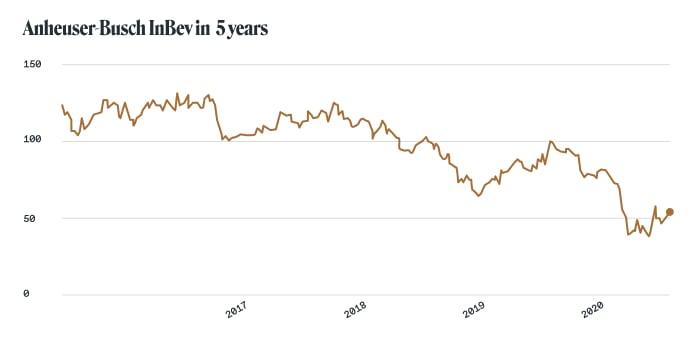 Alcohol stocks: Anheuser-Busch InBev (NYSE: BUD)