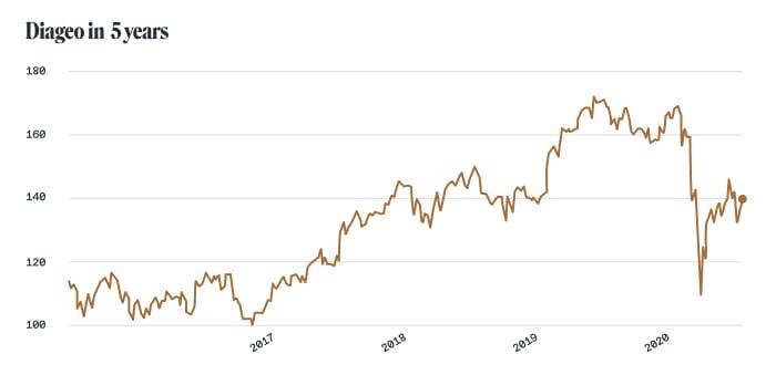 Alcohol stocks: Diageo (NYSE: DEO)
