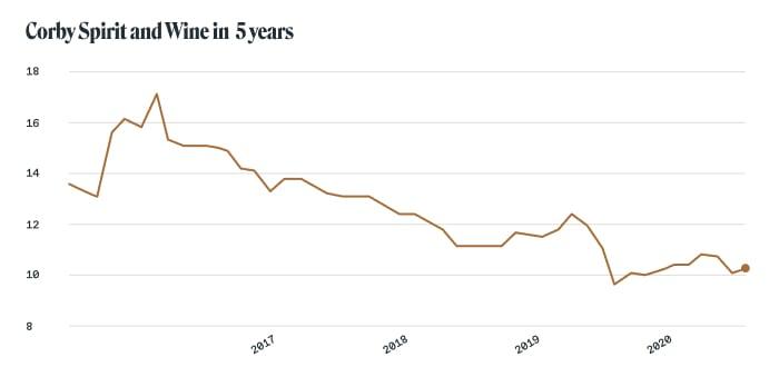 Alcohol stocks: Corby Spirit and Wine (Toronto Stock Exchange TSX: CSW.A, CSW.B)