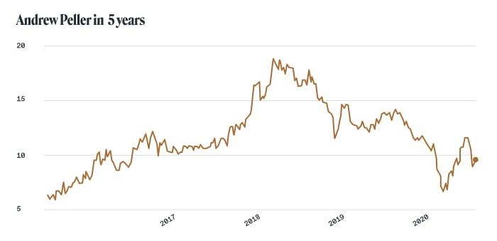 Alcohol stocks: Andrew Peller (Toronto Stock Exchange: ADW.B)