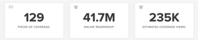 Digital PR Results