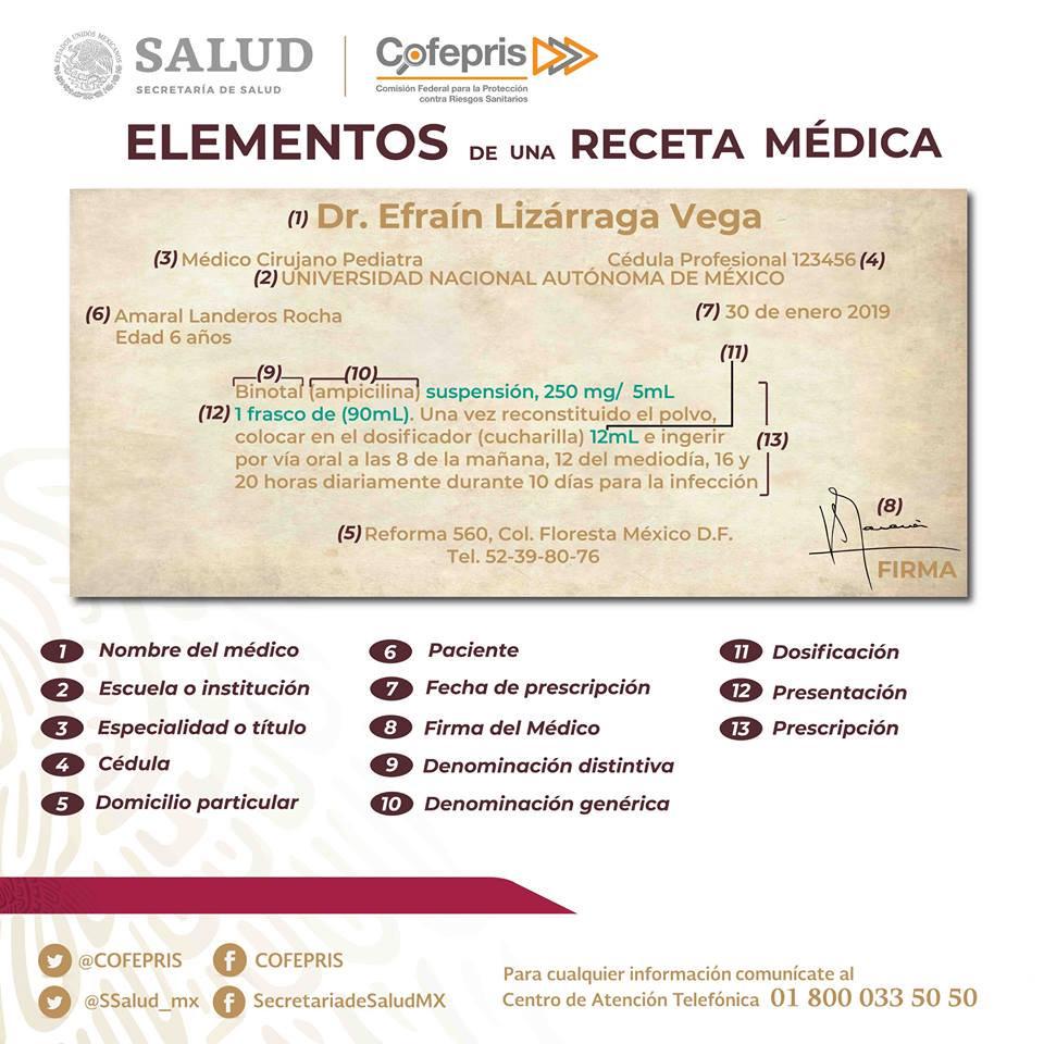 elementos obligatorios receta medica