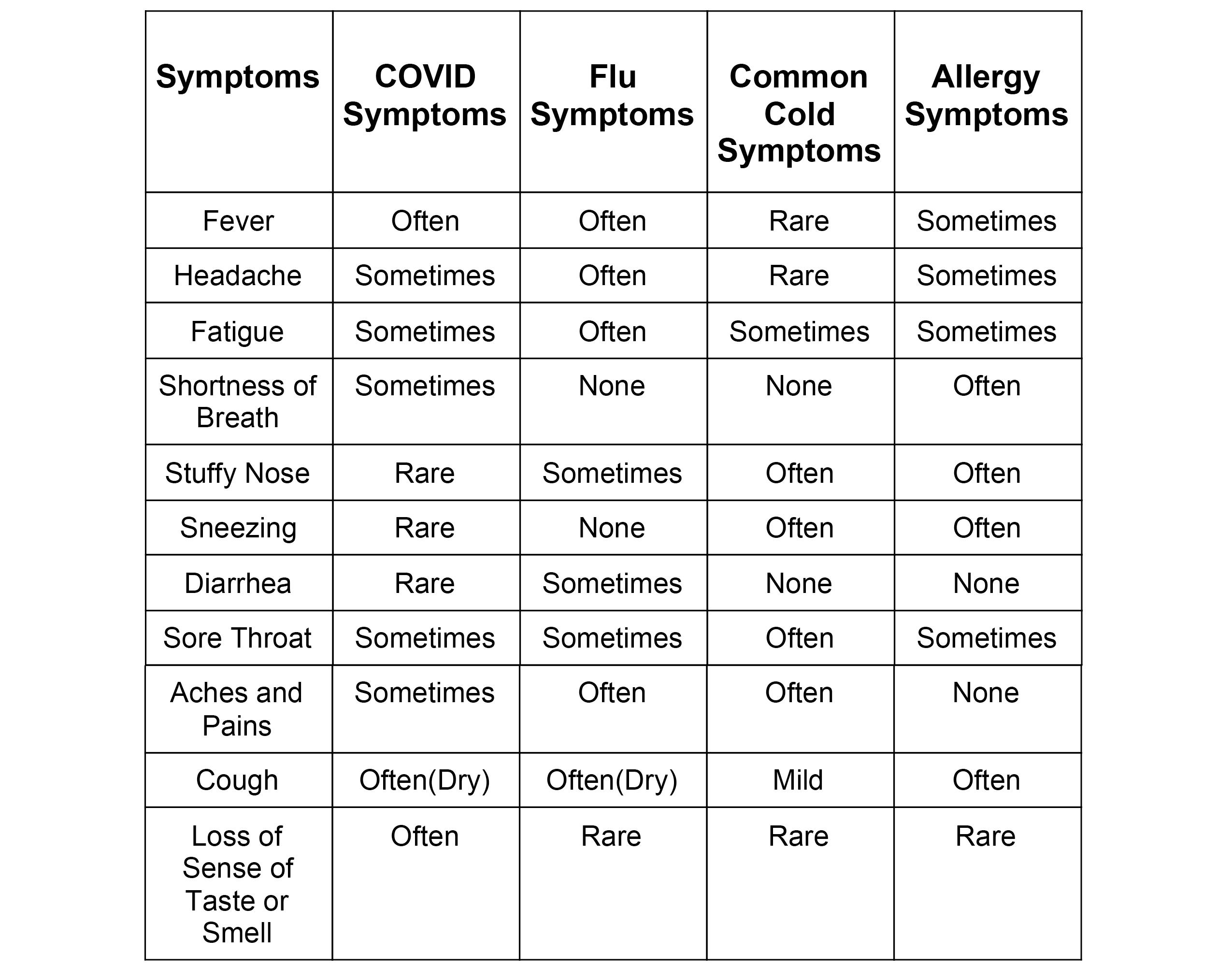 Symptoms Chart for patients