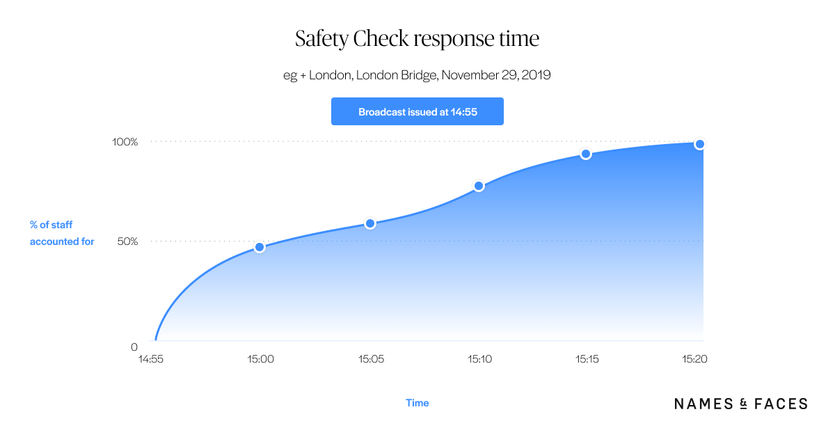 Safety Check for Names & Faces: Response Time Graph
