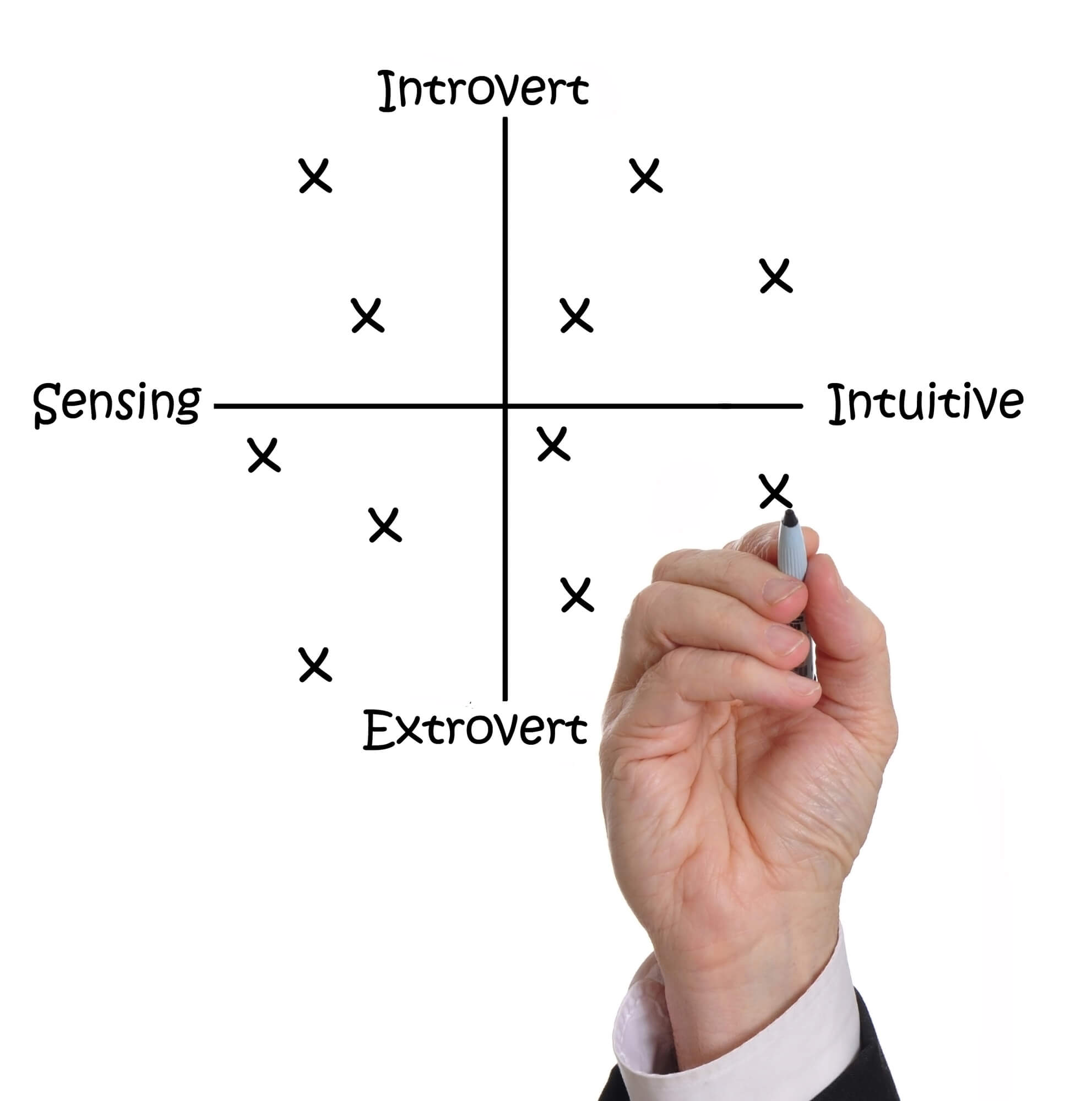 What's the MBTI personality test?