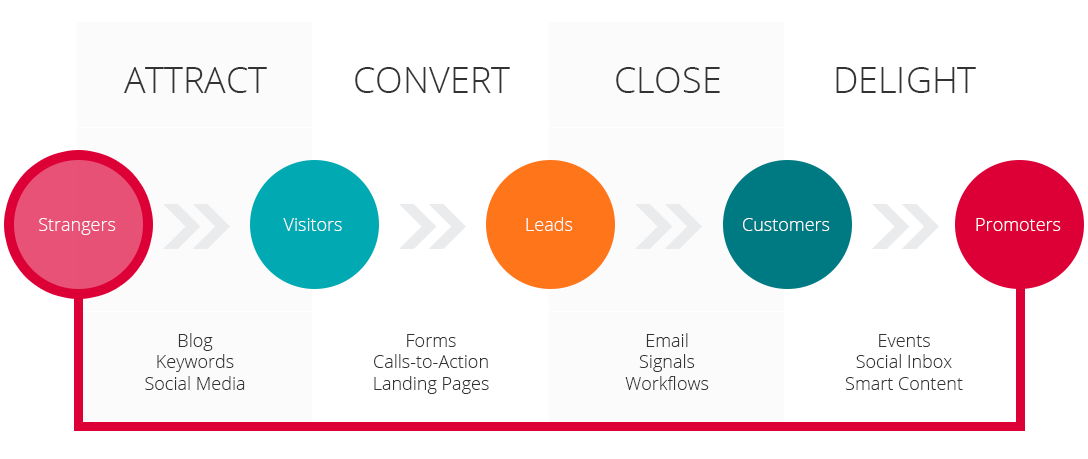 Inbound marketing is a strategy that can help your business thrive in today's environment