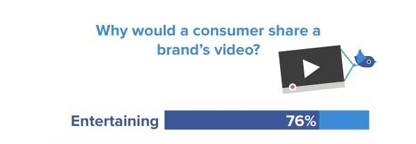 why do people share short videos?
