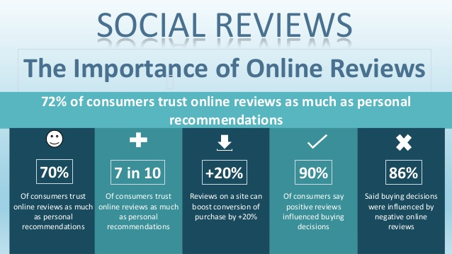 Find out if online reviews for dentists are important for your practice