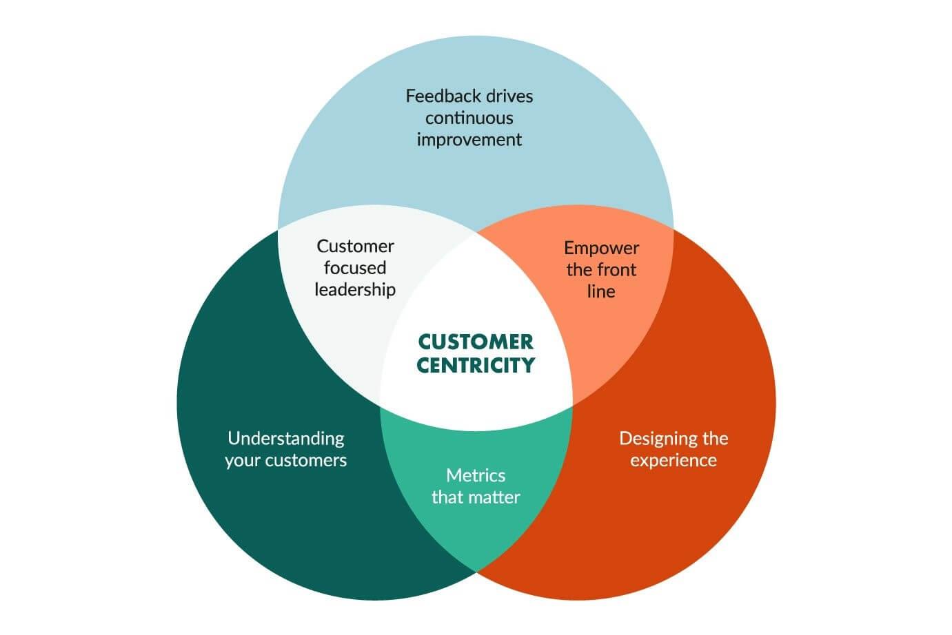 customer-centricity-diagram
