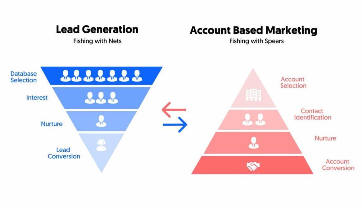 lead-generation-pyramid