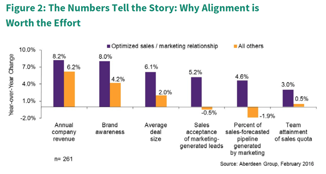 sales-marketing-alignment-statistic