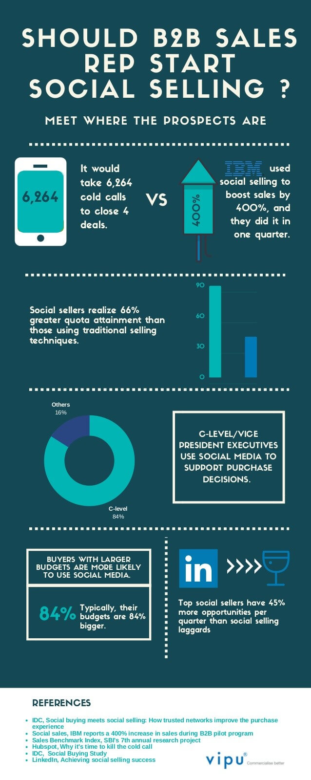 social-selling-b2b-infographic