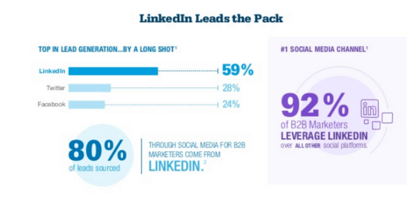 linked-in-b2c-infographic