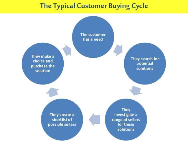 typical-customer-buying-cycle