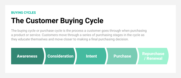 customer-buying-cycle