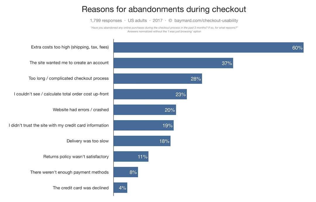 screenshot-abandonment-checkout