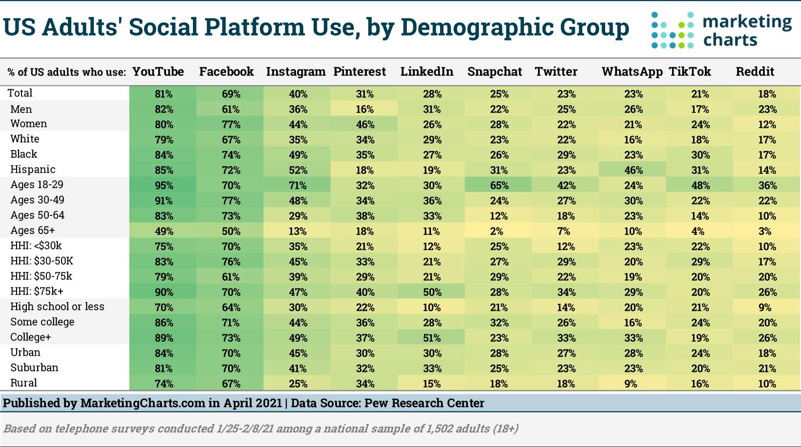 american adults social platform use data chart