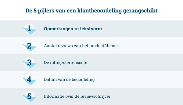 Pijlers reviews Product Research Tool bol.com