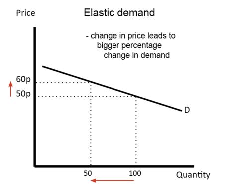 Sellevate Blog - De juiste productprijs kiezen: Prijselasticiteit theorie