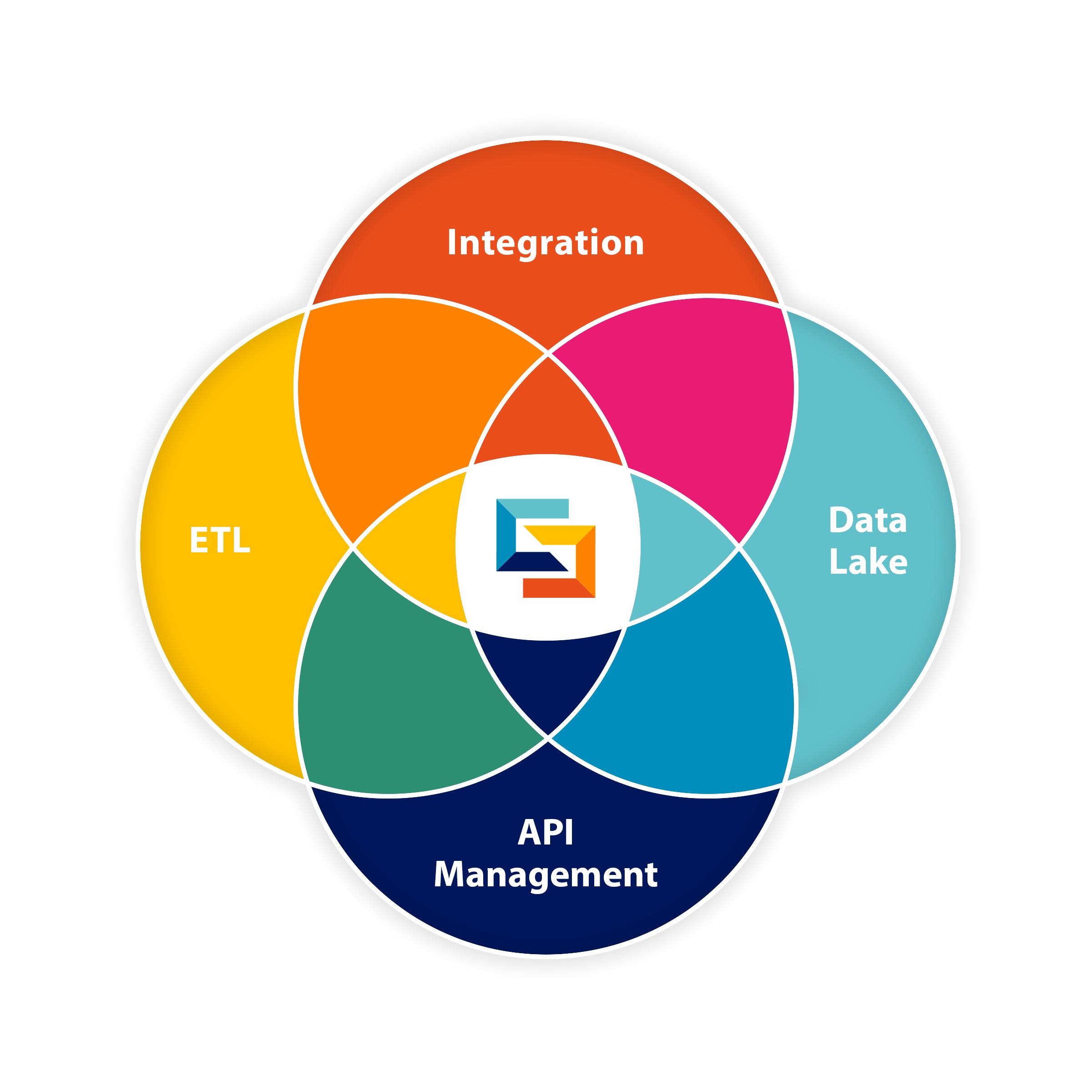 Data Automation Platform