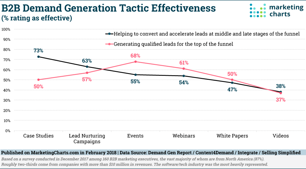 B2B marketing tactics that deliver results