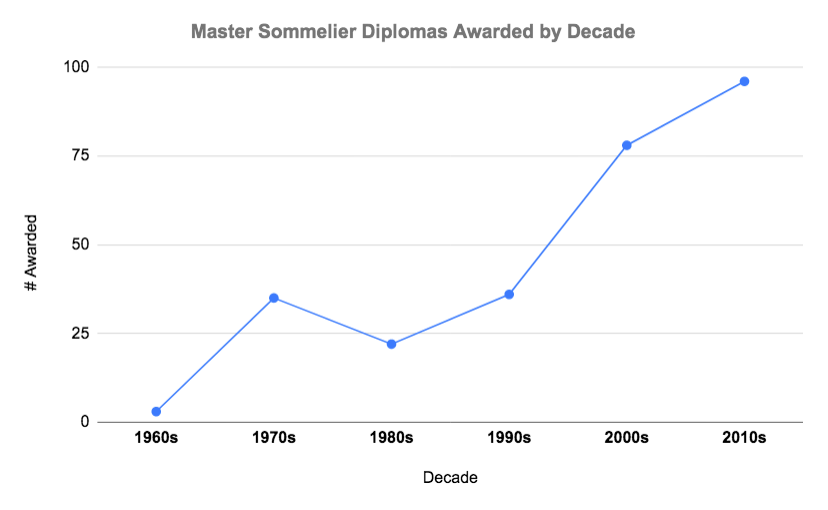 master sommelier diplomas by decade