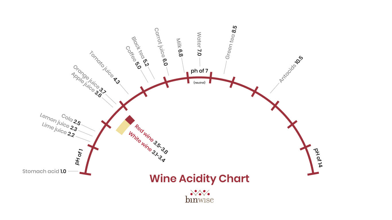free downloadable wine acidity chart