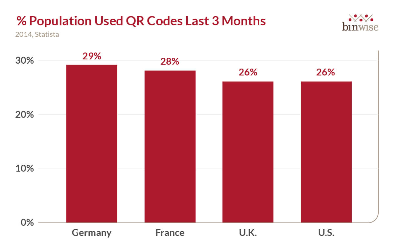 QR code statistics % population used