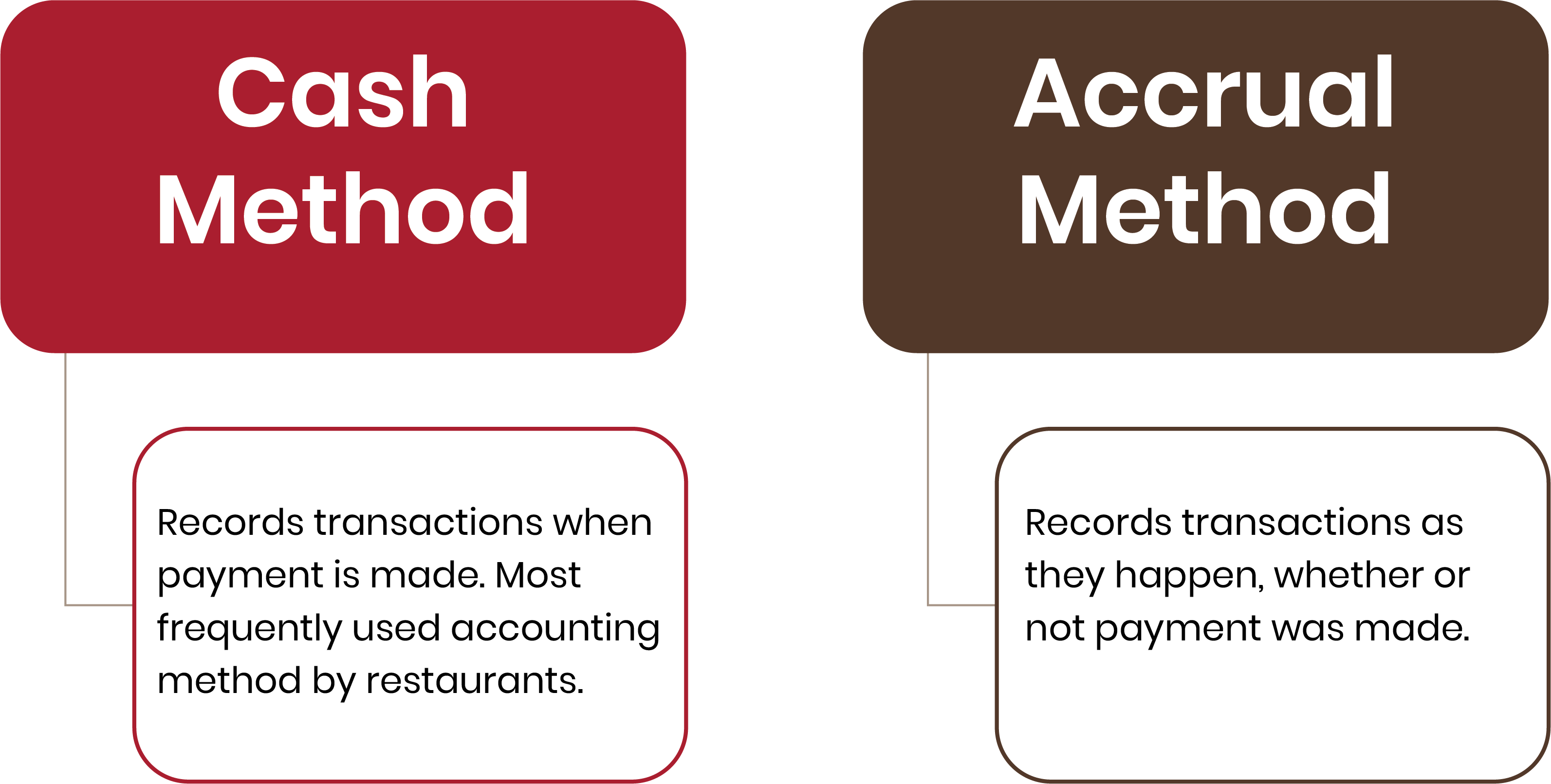 restaurant accounting methods