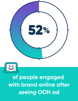 52% of people engaged with brand online after seeing OOH ad