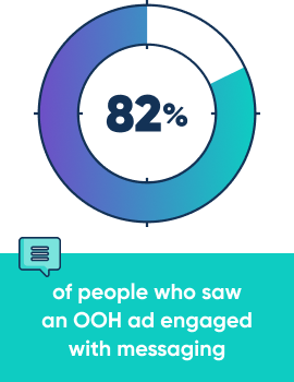 82% of people who saw an OOH ad engaged with messaging