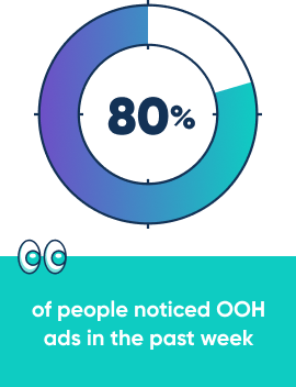 80% of people noticed OOH ads in the past week