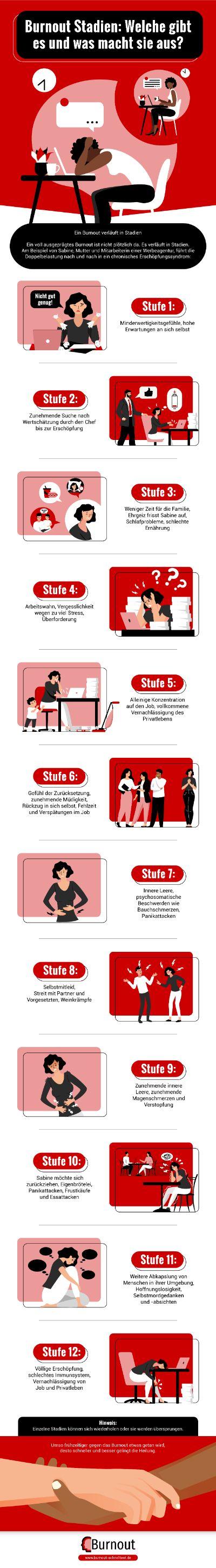 Infografik Burnout Stadien